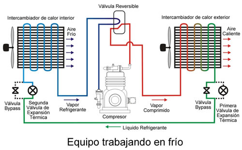 reversing valve heat pump thermostat wiring diagram with O Funciona Un Aire Acondicionado on Ecobee2 moreover Wiring 3 Way Valve Diagram further How To Buy A Thermostat For A Air Conditioning Unit moreover Carrier A C Condenser Wiring Diagram as well Coleman Ac Heat Pump Wiring Diagrams.